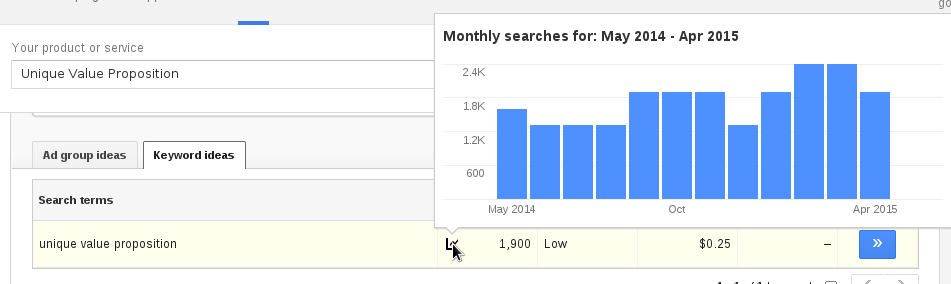 MonthlySearches