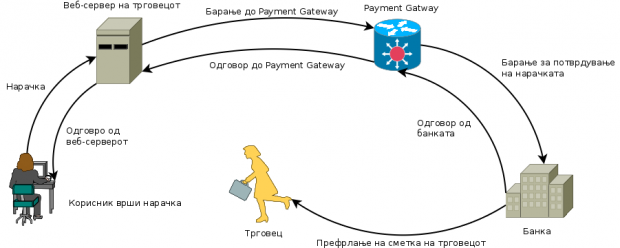 payment_process